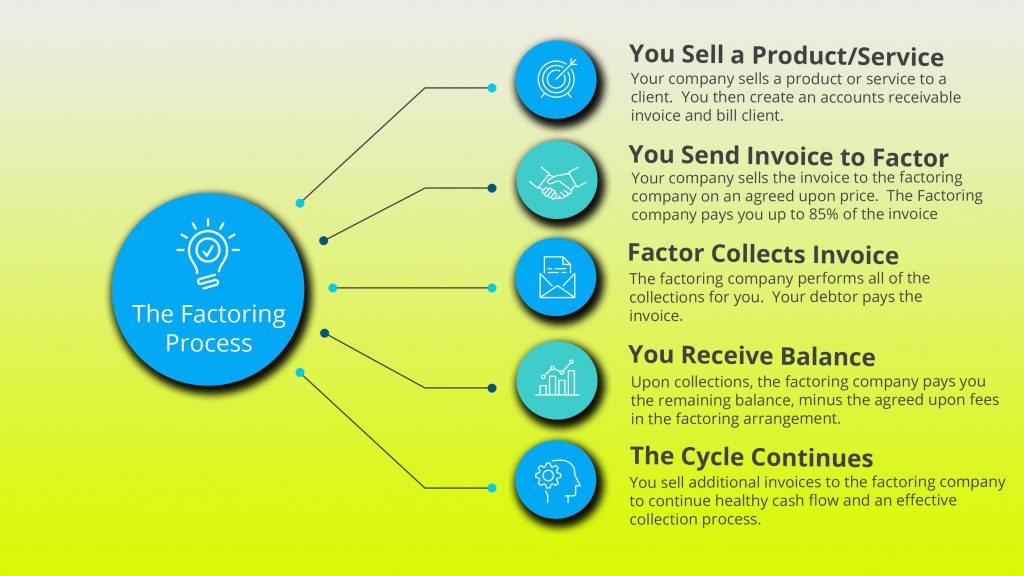 Factoring Infographic